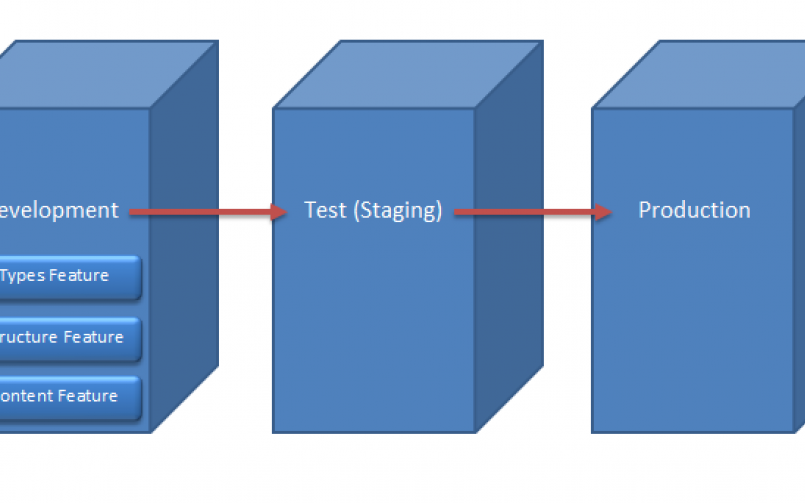 How to  deploy QUICKLY and SAFELY  to the live site WITHOUT comprehensive testing