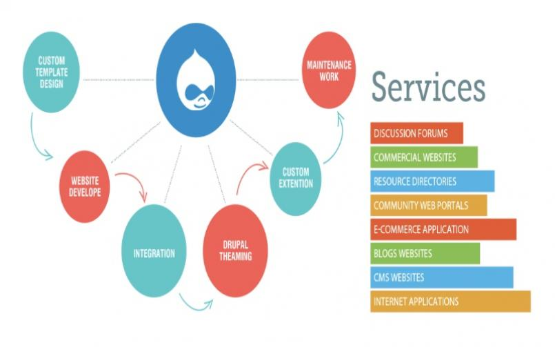 Drupal Global Services, How to use global services in Drupal 8